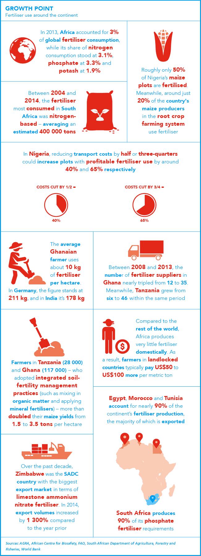 AD infographic